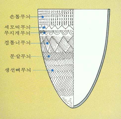 빗살무늬토기의 표면무늬